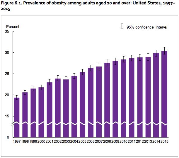 cdc-obesity-study